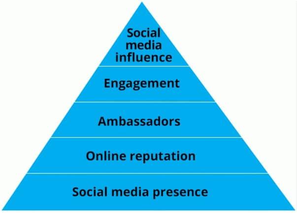 Comportement du consommateur : la psychologie de son comportement en social media