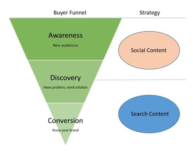 stratégie du tunnel de vente selon le content marketing institute
