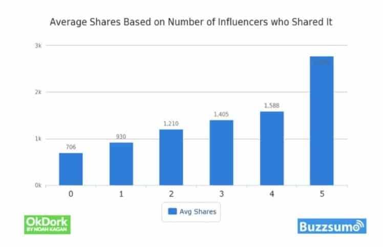 L'effet des influenceurs sur les partages d'article -Buzzsumo