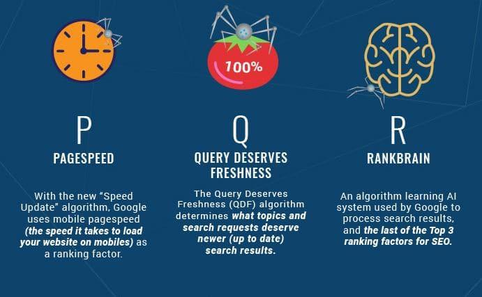 PQR du ranking sur les moteurs de recherche