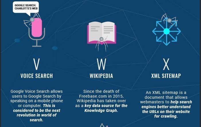 VWX du glossaire du SEO de l'Institut du contenu