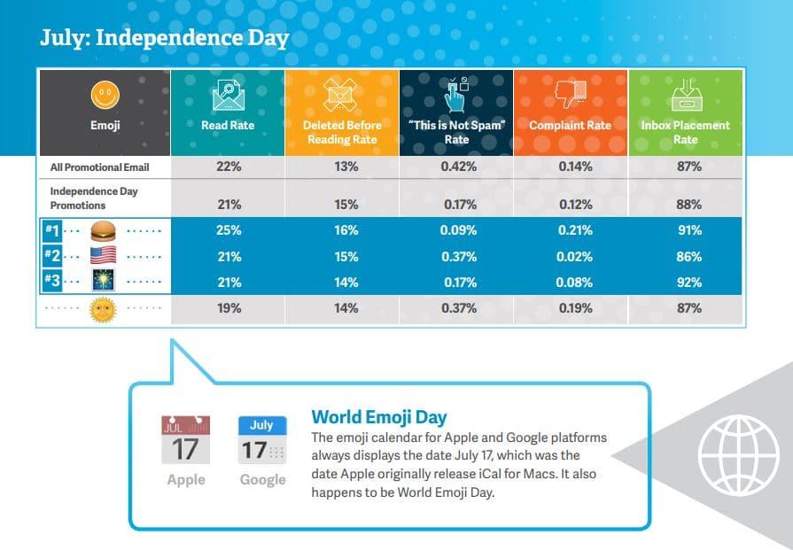 objet de mail de juillet adaptez l'independance day au 14 juillet
