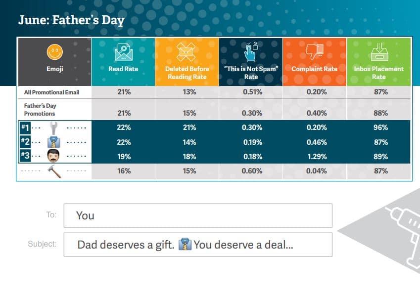 objet de mail de juin la fête des pères est une fête du bricolage